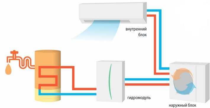 Особенности выбора теплового насоса
