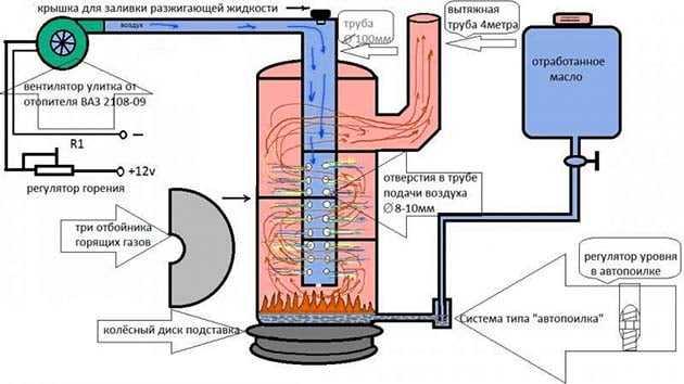 печка-капельница из трубы