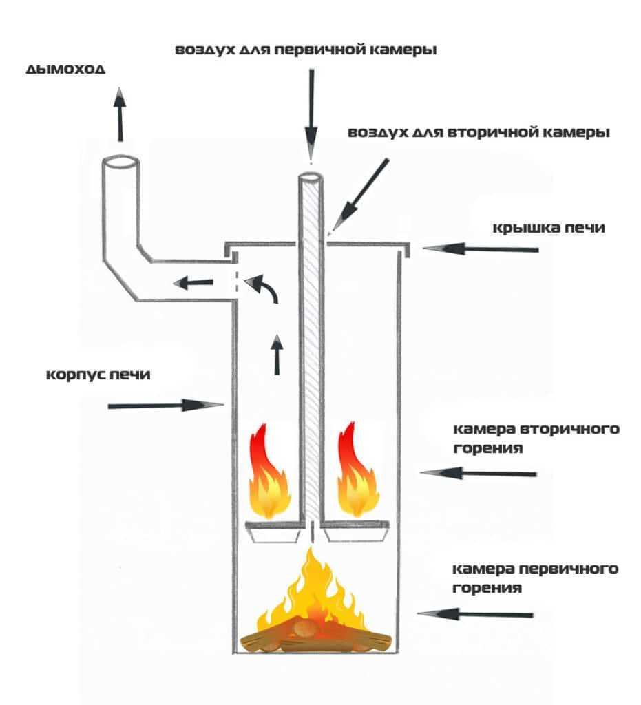 Печь бубафоня - схема строения