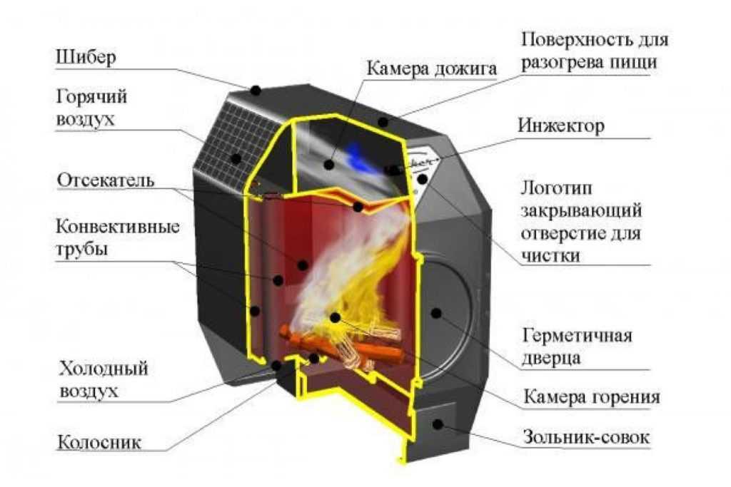 Принцип работы газовой печи