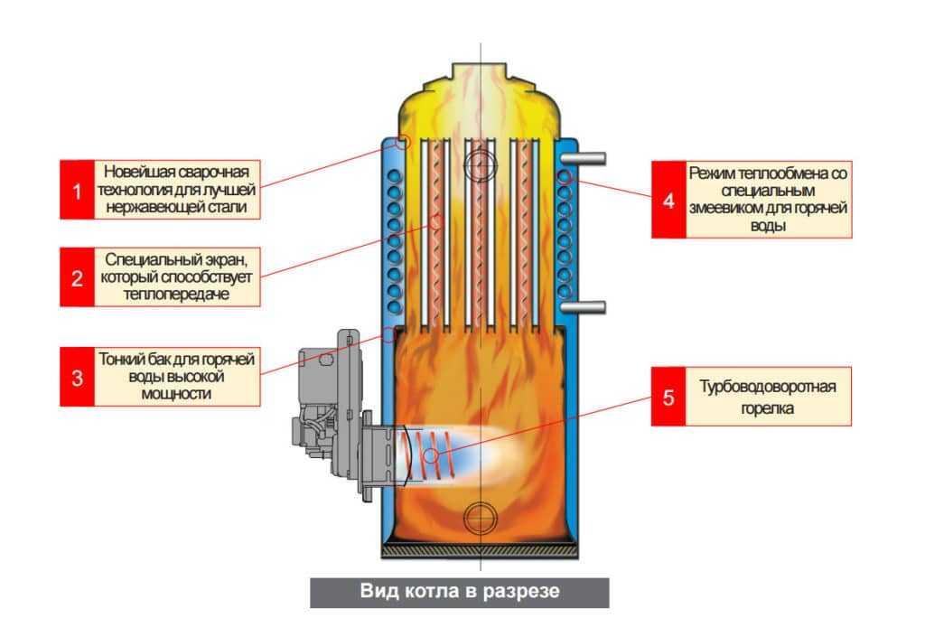 Схема работы дизельного котла
