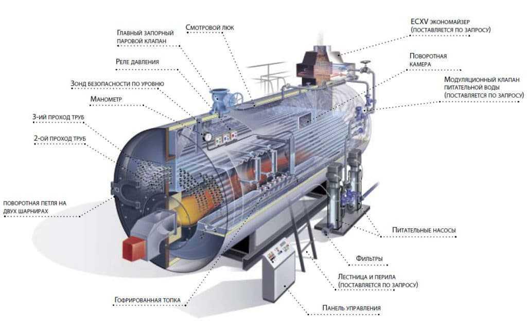 Схема водогрейного жаротрубного котла