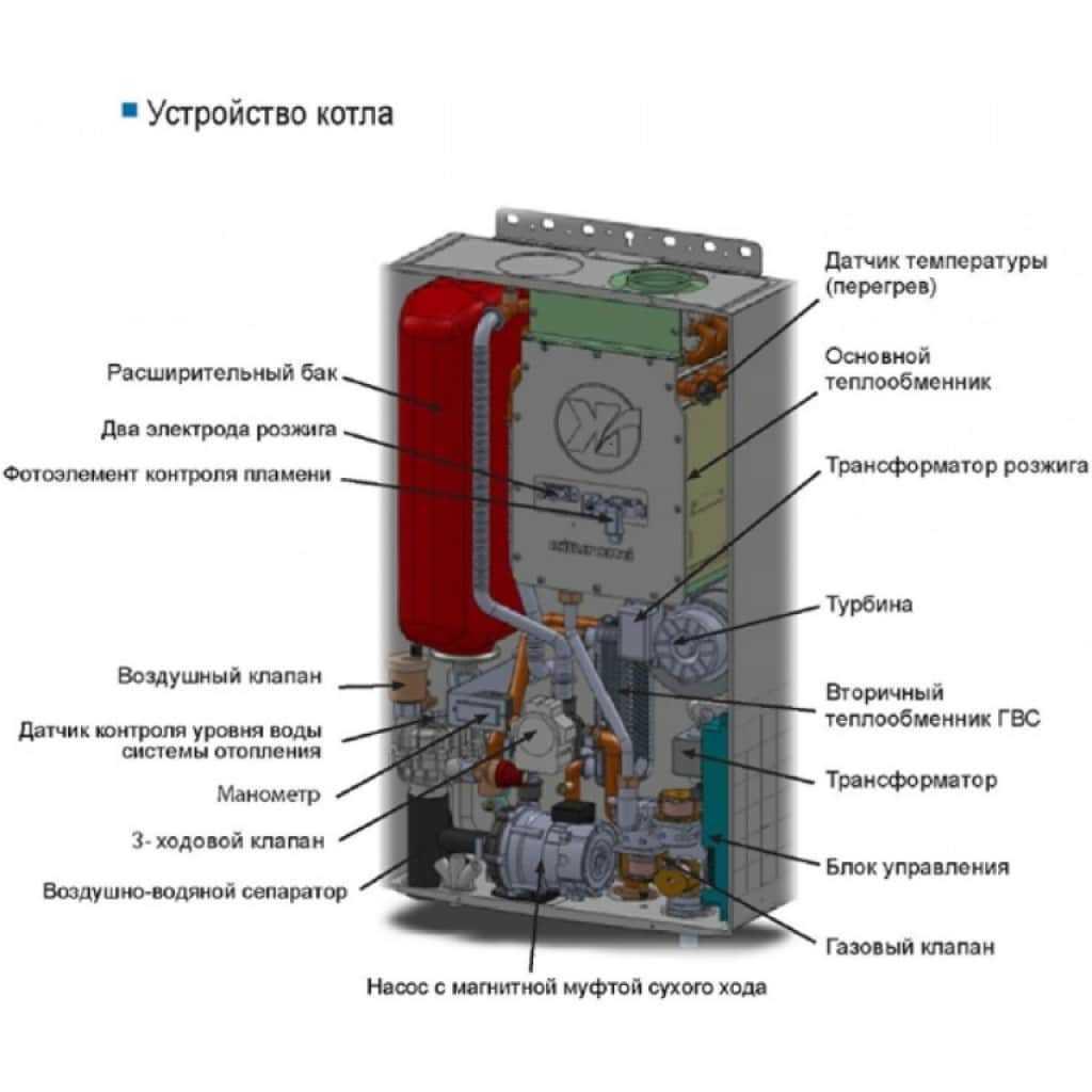 Устройство газового котла со встроенным расширительным баком