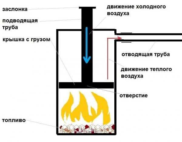 Схема работы печи длительного горения