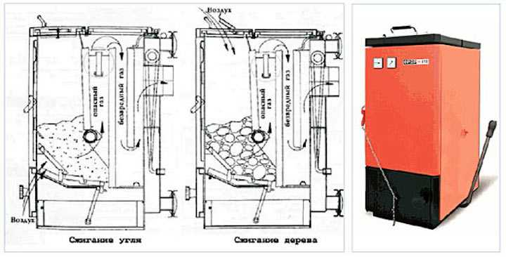 Схема твердотопливного котла Холмова