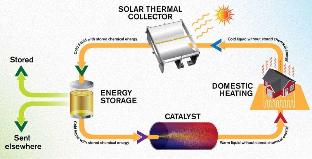 Готовь тепло летом, топи зимой: новая технология сохранения энергии