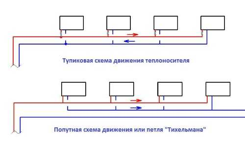 Попутная система отопления