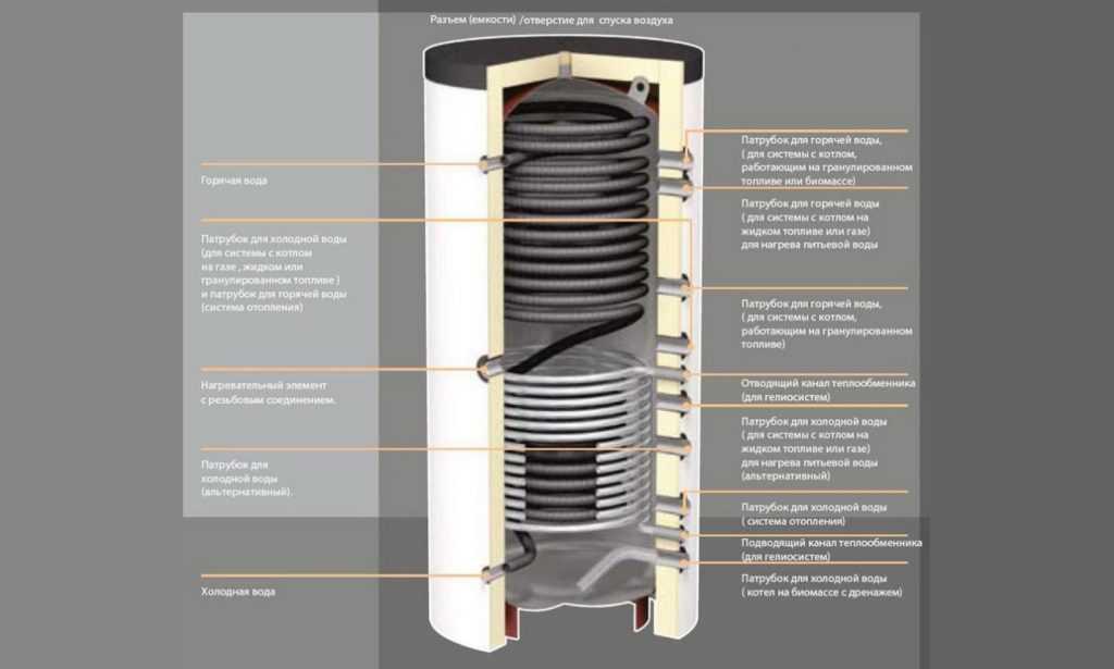 Теплоаккумулятор для котлов отопления - схема