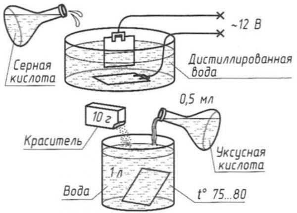 Химическое оксидирование алюминия