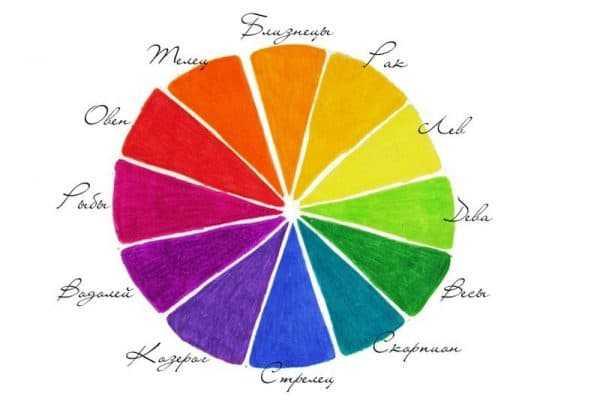 Цветовой спектр знаков зодиака