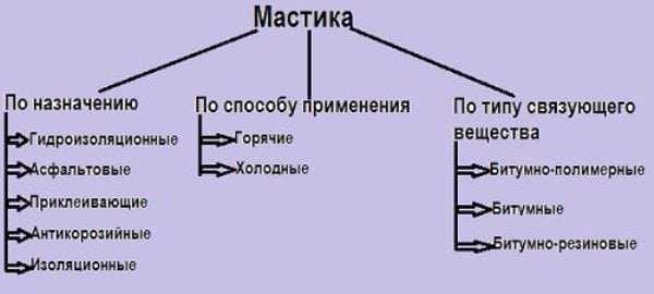 Разновидности составов на основе битума
