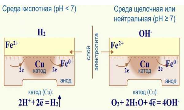 Реакция в кислой и нейтральной среде