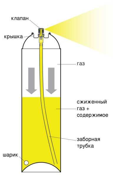 Схема баллончика с аэрозольной краской