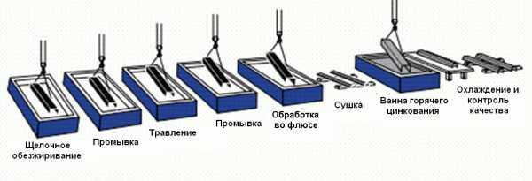 Этапы цинкования металлических листов