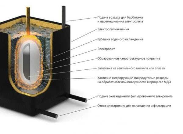 Схема микродугового оксидирования