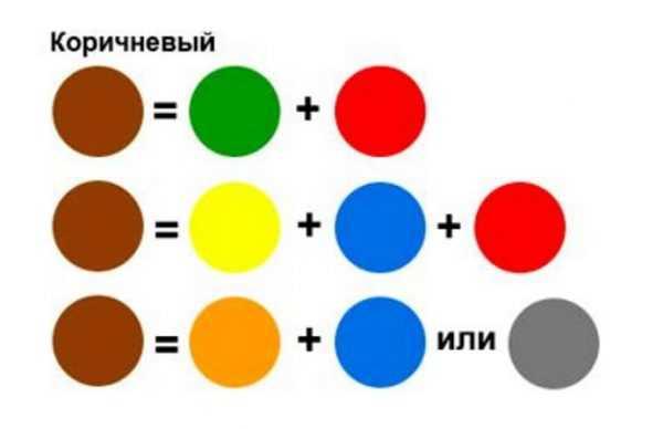 Основные способы получения коричневого цвета