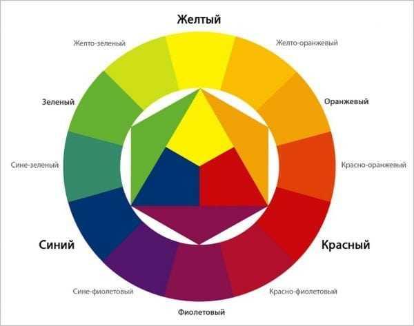 Диаграмма получения производных цветов из основных