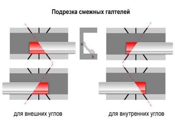 Подрезка плинтуса для установки на углах
