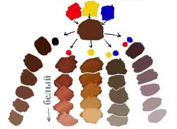 Получение основных оттенков коричневого