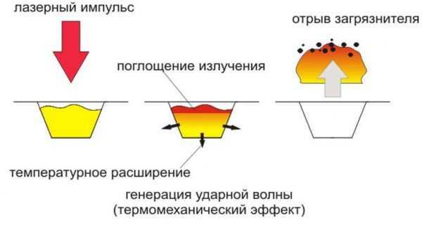 Процесс лазерной десорбции