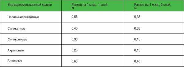 Справочная таблица расхода водоэмульсионной краски