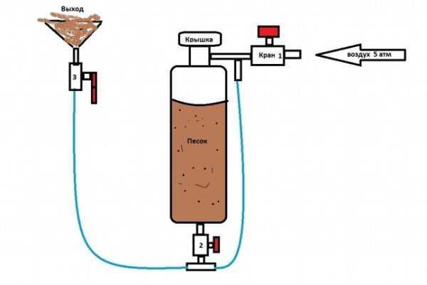 Схема пескостуйного аппарата