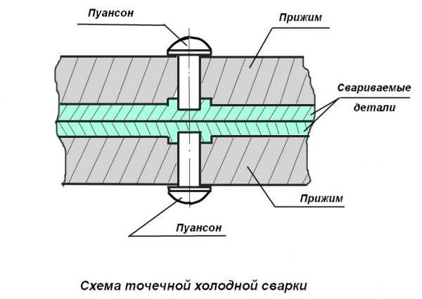 Соединение точечным методом