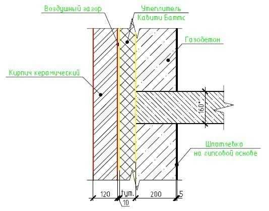 Из чего состоит газобетонная стена