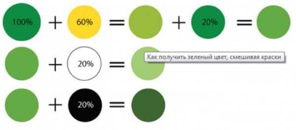 Способы получения салатового цвета
