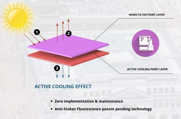 Структура краски SolCold