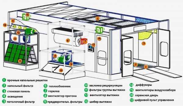 Схема устройства готовой покрасочной камеры