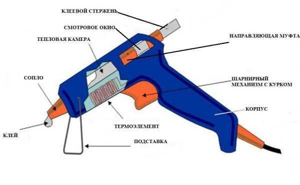 Схема устройства клеевого пистолета