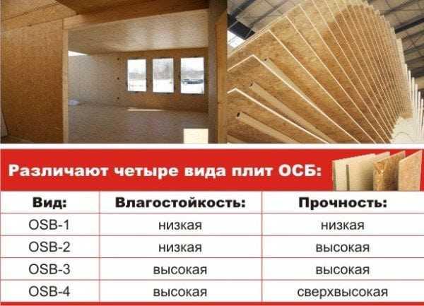 Классификация плит ОСБ