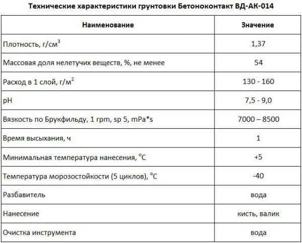 Технические характеристики грунтовки Бетонконтакт